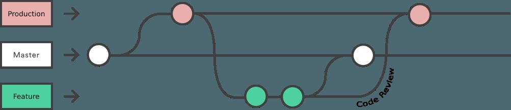 Fixing Things: Git Reset vs  Revert - WebDevStudios